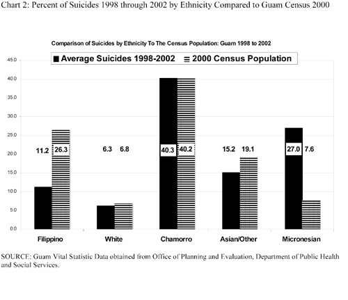 Suicide Trends Chart 2